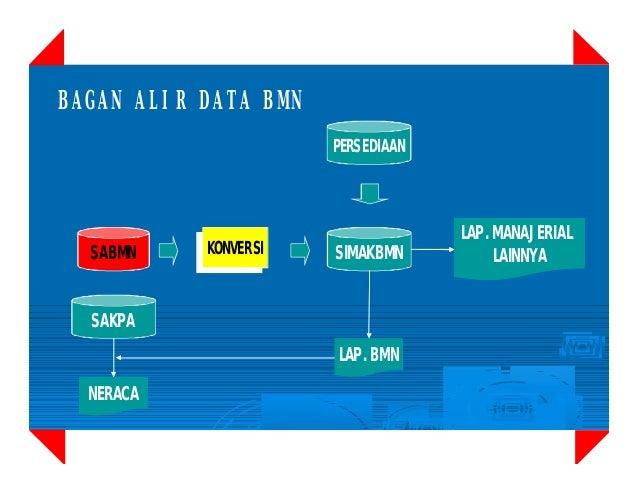 SIMAK BMN Slide 3