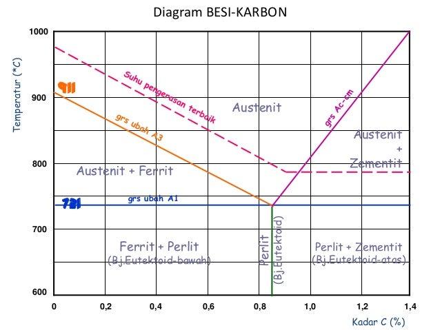 Ilmu bahan diagram besi karbon 1000 900 800 700 600 0 02 04 06 0 ccuart Gallery