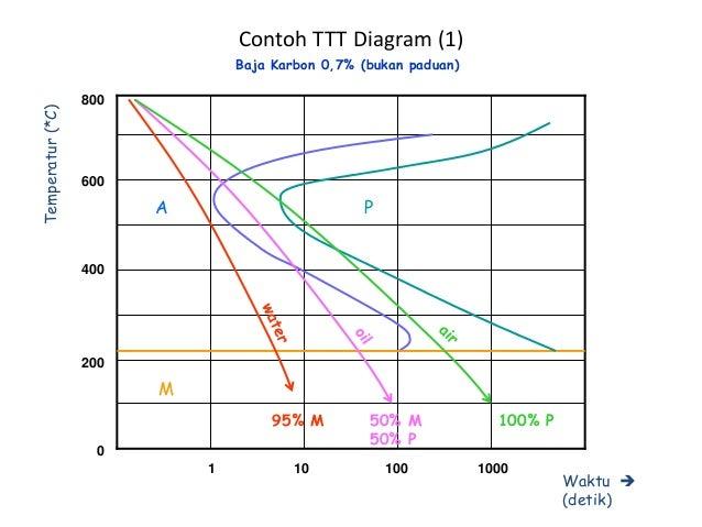 Ilmu bahan diagram besi karbon 3 contoh ttt diagram ccuart Gallery