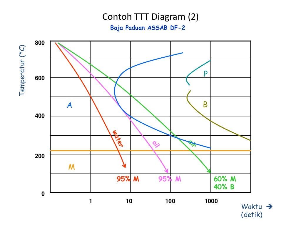 Ilmu bahan diagram besi karbon ccuart Image collections