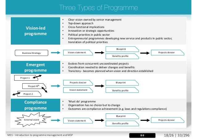 msp managing successful programmes pdf
