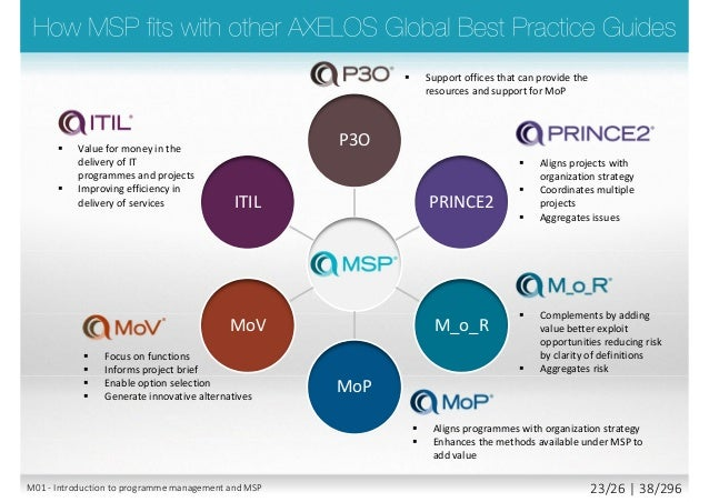 Axelos msp managing successful programmes foundation 38 fandeluxe Images