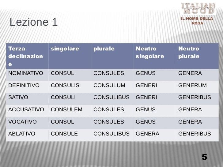 Il nome della rosa 001 lezioni di latino in second life for Consul consulis