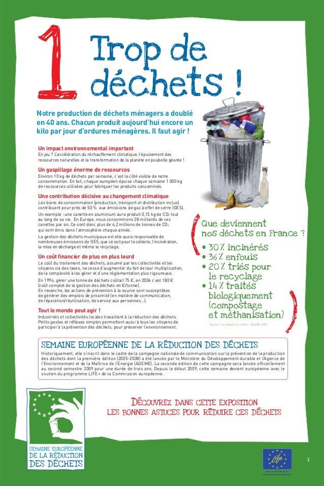 1 Que deviennent nos dechets en France ? ^ 30 % incineres ^ 36 % enfouis ^ 20 % tries pour le recyclage ^ 14 % traites bio...