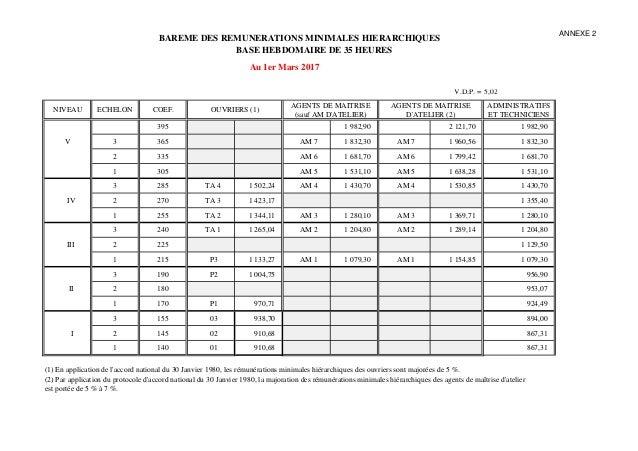 Idcc 822 accord sur les salaires dans la m tallurgie de la savoie - Grille salaire industrie chimique ...