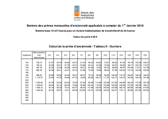 Idcc 930 Salaires Dans La Metallurgie De La Sarthe