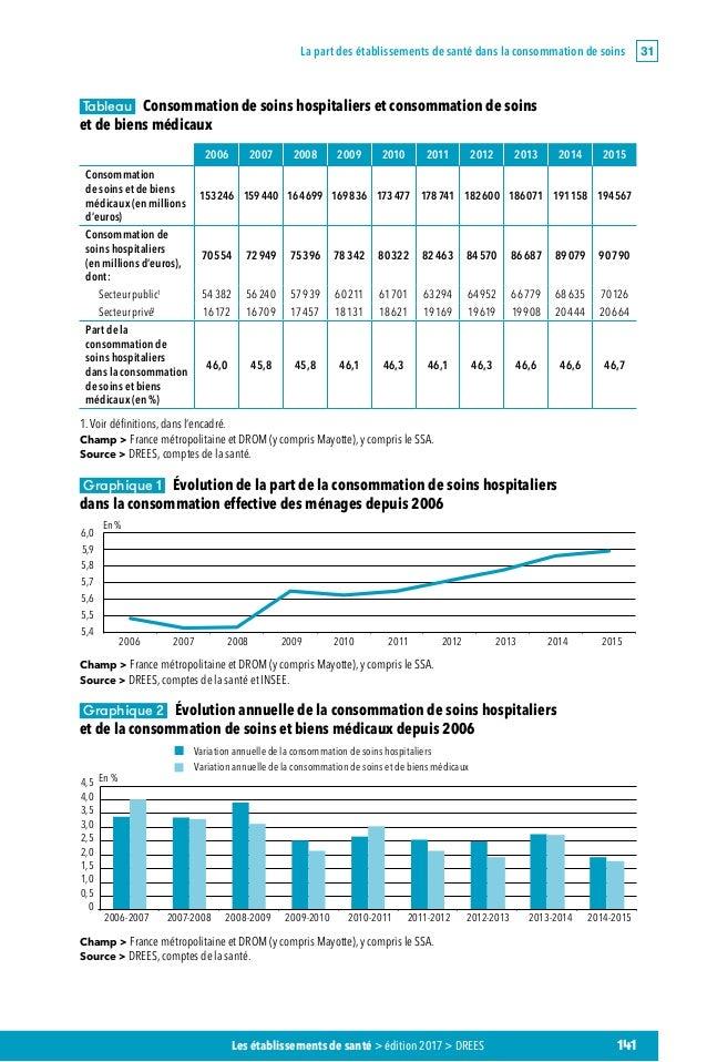 drees  bilan secteur hospitalier 2015