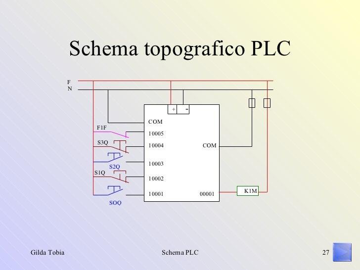 Schemi Elettrici Plc : Il plc