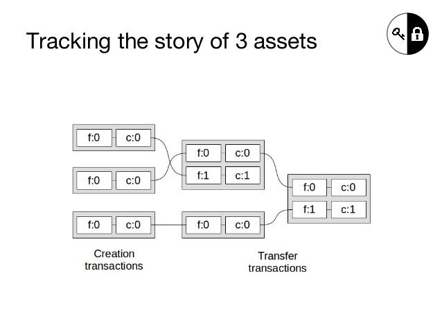Tracking the story of 3 assets
