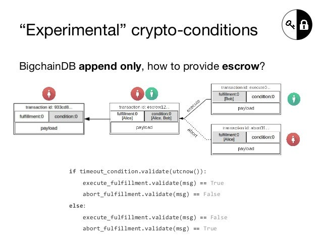 """""""Experimental"""" crypto-conditions BigchainDB append only, how to provide escrow? if timeout_condition.validate(utcnow()): e..."""