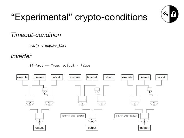 """""""Experimental"""" crypto-conditions Timeout-condition now() < expiry_time Inverter if fact == True: output = False"""