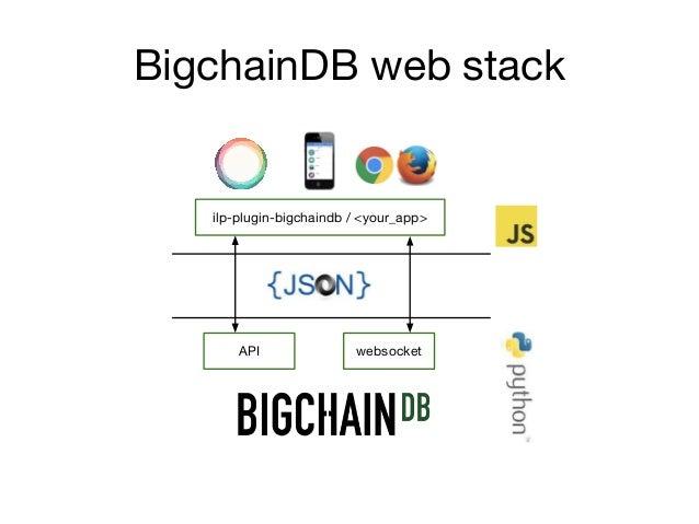 BigchainDB web stack API websocket ilp-plugin-bigchaindb / <your_app>