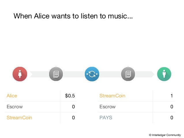 When Alice wants to listen to music... Alice $0.5 Escrow 0 StreamCoin 0 StreamCoin 1 Escrow 0 PAYS 0 © Interledger Communi...