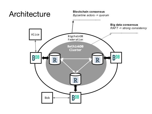 RethinkDB Cluster Architecture BigchainDB Federation Alice Bob Blockchain consensus Byzantine actors -> quorum ___________...
