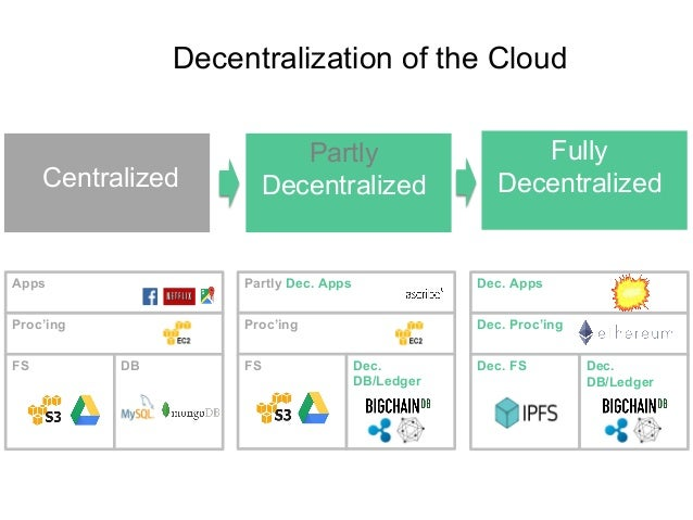 Decentralization of the Cloud Proc'ing FS Dec. DB/Ledger Partly Dec. Apps Proc'ing FS DB Apps Dec. Proc'ing Dec. FS Dec. D...