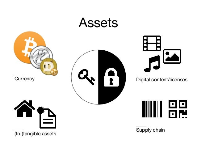 Assets ____ Currency ____ (In-)tangible assets ____ Digital content/licenses ____ Supply chain