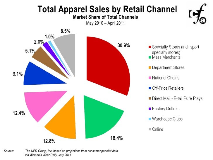 Understanding The Us Fashion Market