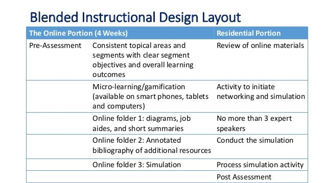 Blended Instructional Design Layout The Online Portion (4 Weeks) Residential Portion Pre-Assessment Consistent topical are...