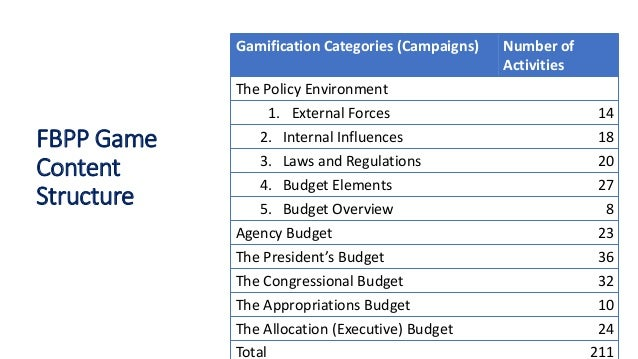 FBPP Game Content Structure Gamification Categories (Campaigns) Number of Activities The Policy Environment 1. External Fo...