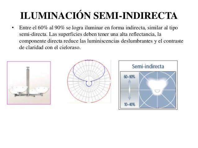 Iluminacion de interiores - Tipos de iluminacion ...