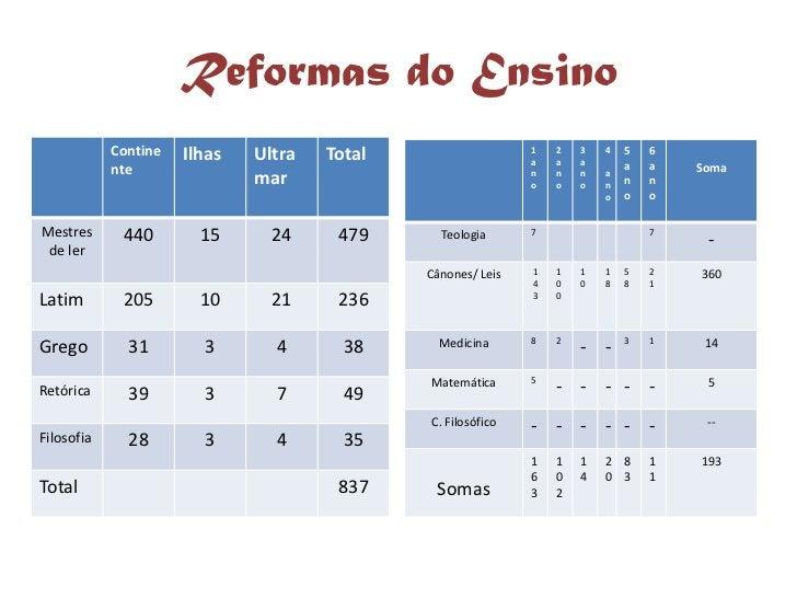 Reformas do Ensino             Contine   Ilhas   Ultra   Total                   1   2   3   4   5   6                    ...