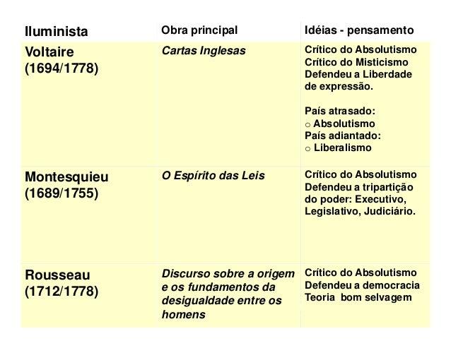 Iluminista            Obra principal           Idéias pensamentoFisiocracia:                                   Contra Merc...