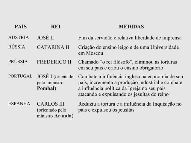 PAÍS REI MEDIDASÁUSTRIA JOSÉ II Fim da servidão e relativa liberdade de imprensaRÚSSIA CATARINA II Criação do ensino leigo...