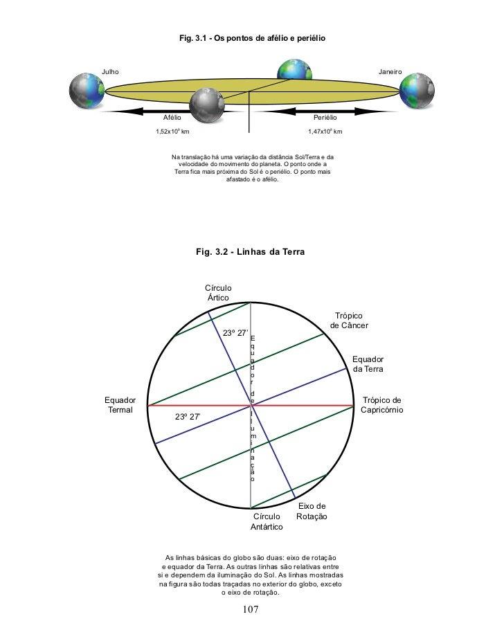 Fig. 3.1 - Os pontos de afélio e periélioJulho                                                                            ...