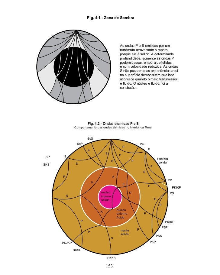 Fig. 4.1 - Zona de Sombra                                                As ondas P e S emitidas por um                   ...