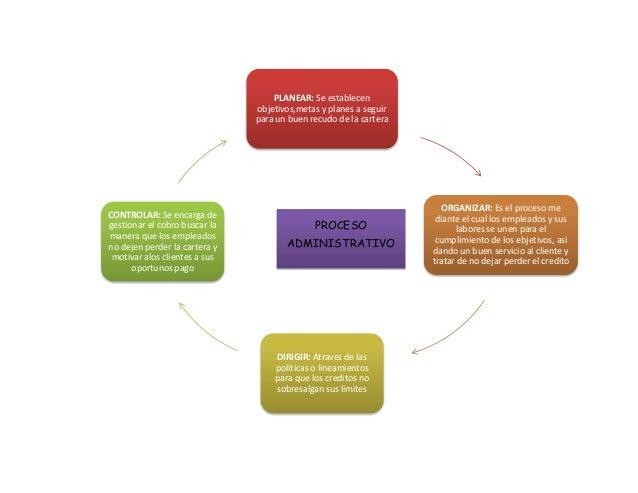 PLANEAR: Se establecenobjetivos,metas y planes a seguirpara un buen recudo de la carteraORGANIZAR: Es el proceso mediante ...