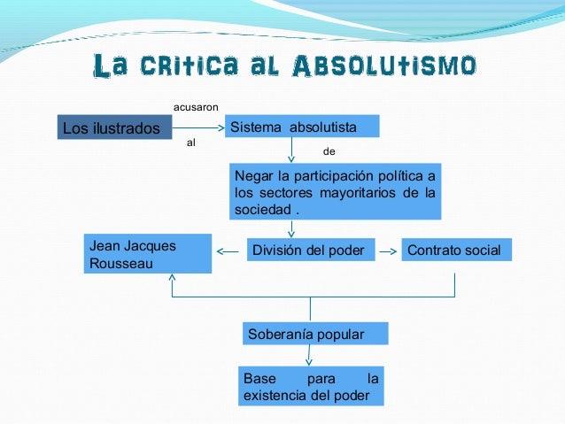 Los ilustrados Sistema absolutista Negar la participación política a los sectores mayoritarios de la sociedad . División d...