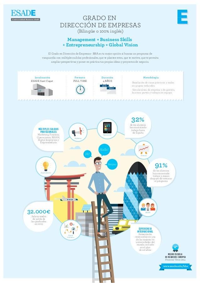 GRADO EN DIRECCIÓN DE EMPRESAS (Bilingüe o 100% inglés) Management + Business Skills + Entrepreneurship + Global Vision El...