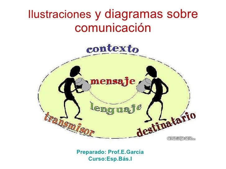 Ilustraciones  y diagramas sobre comunicación Preparado: Prof.E.García Curso:Esp.Bás.I