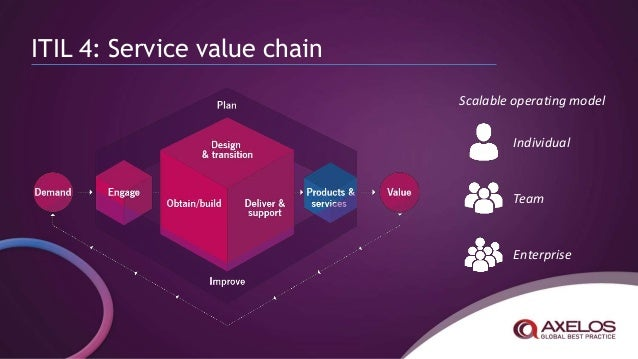 what u0026 39 s changing with itil u00ae 4