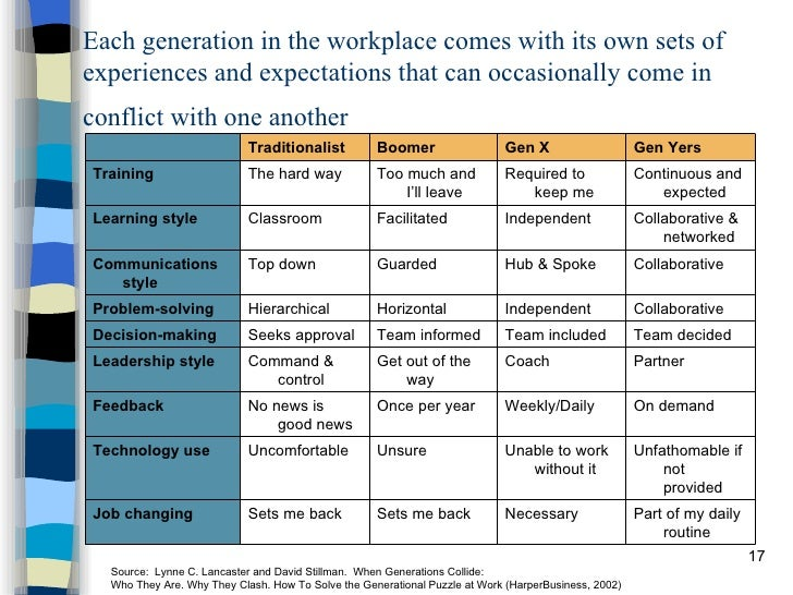 Generational Differences At Work