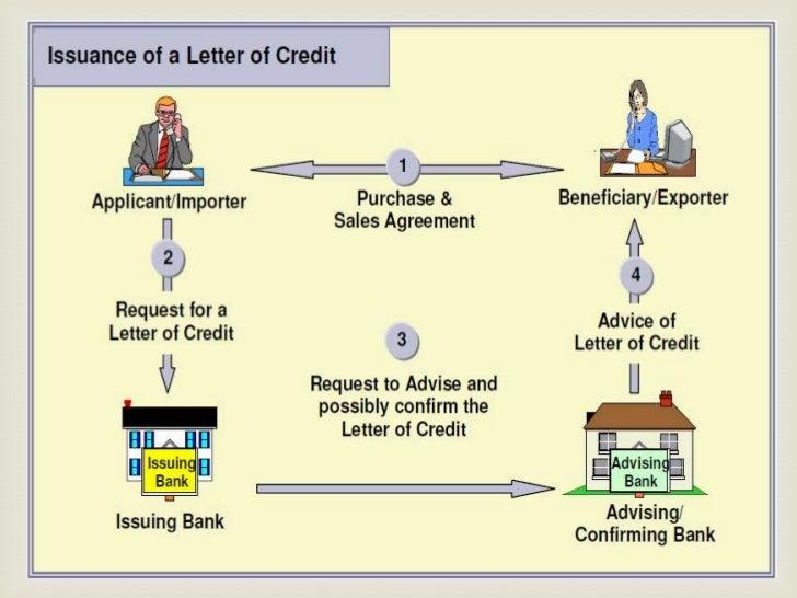 Process Of The U201cLetter Of Creditu201d Method ; 11.