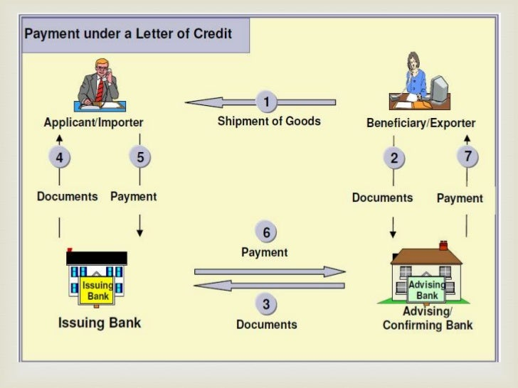 letters of credit in international business Mechanism of letter of credit all letters of credit for export import trade is handled under the guidelines of uniform customs and pracice of documentary credit of international you can alread read about how to open a letter of credit in this web blog about international business.