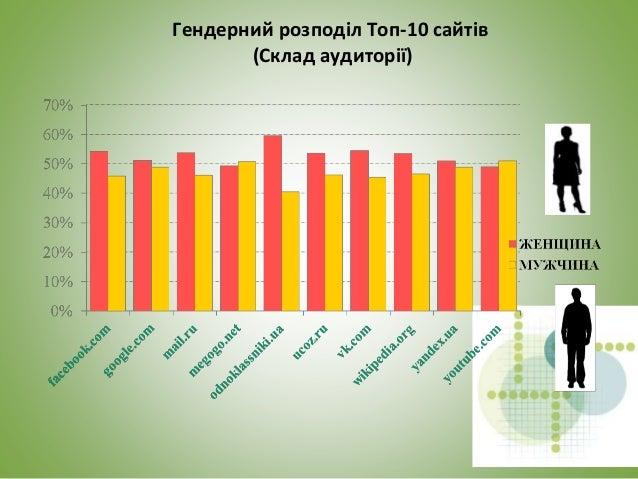Віковий розподіл Топ-10 сайтів