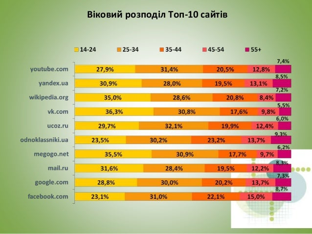 Розподіл по рівню освіти Топ-10 сайтів