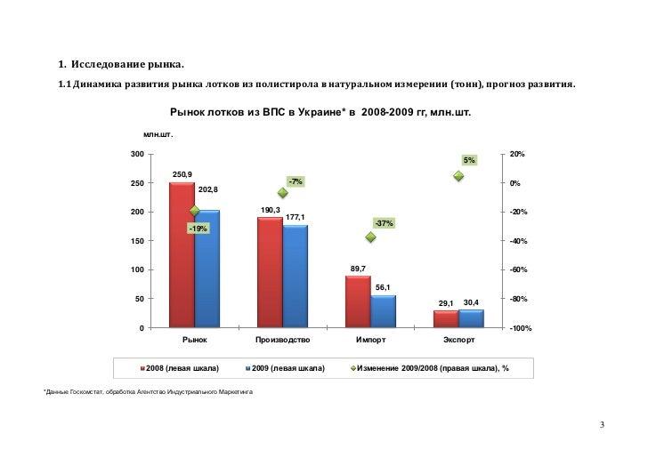1. Исследование рынка.    1.1 Динамика развития рынка лотков из полистирола в натуральном измерении (тонн), прогноз развит...