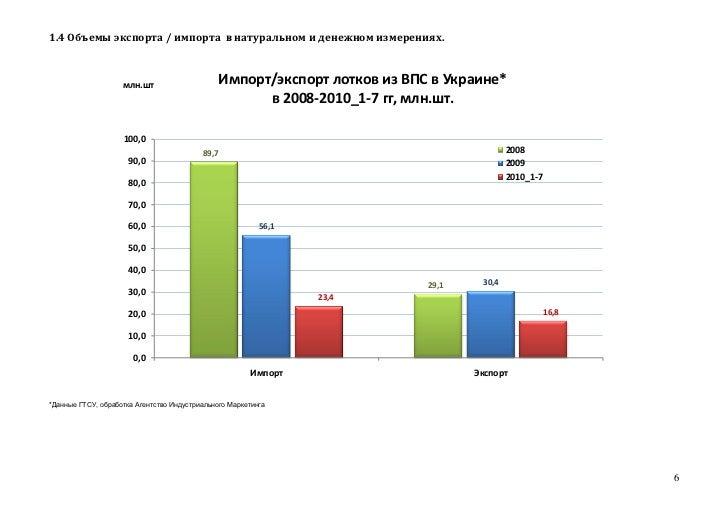 1.4 Объемы экспорта / импорта в натуральном и денежном измерениях.                    млн.шт                       Импорт/...
