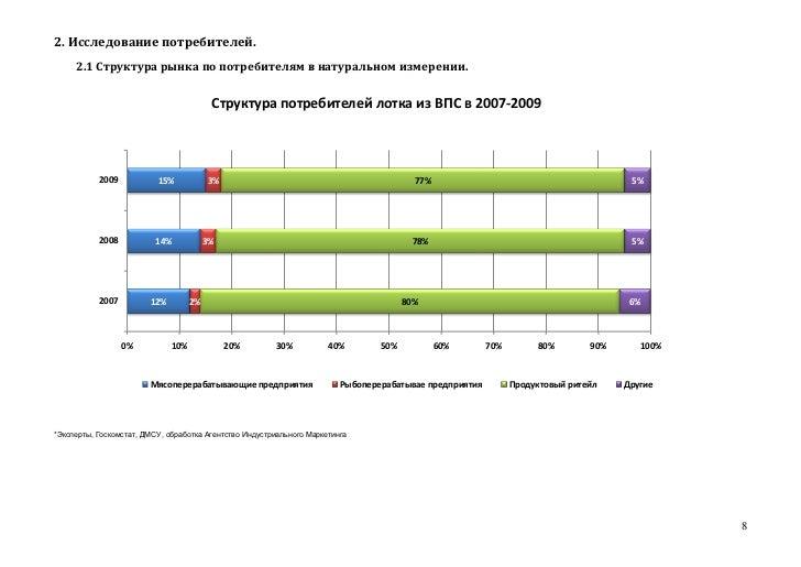 2. Исследование потребителей.     2.1 Структура рынка по потребителям в натуральном измерении.                            ...