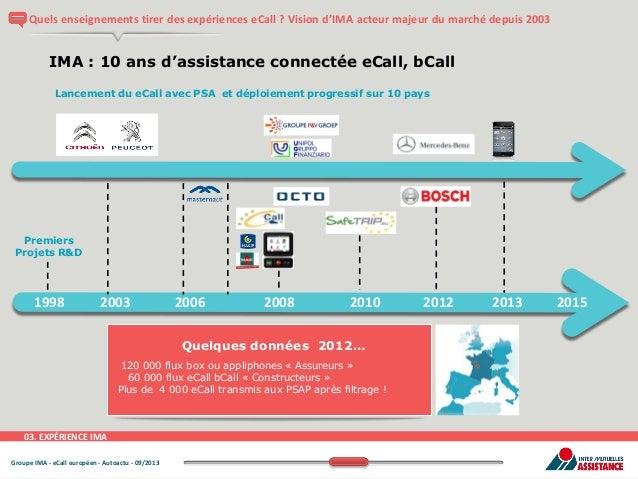 Quels enseignements tirer des expériences eCall ? Vision d'IMA acteur majeur du marché depuis 2003  IMA : 10 ans d'assista...
