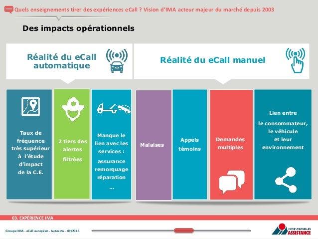 Quels enseignements tirer des expériences eCall ? Vision d'IMA acteur majeur du marché depuis 2003  Des impacts opérationn...
