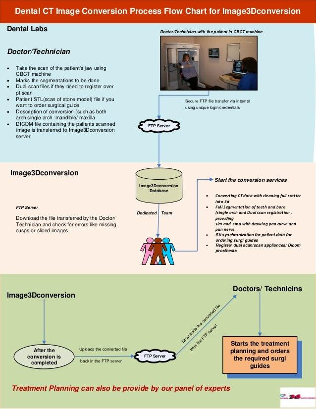 Image3dconversion Dicom Data Conversion Process Flow Chart
