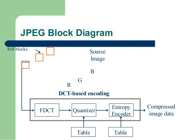 Why image compression is necessary jpeg block diagram ccuart Images