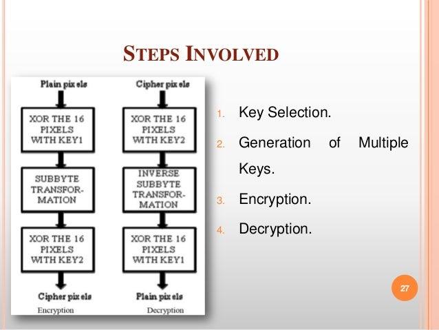 Image encryption using aes key expansion