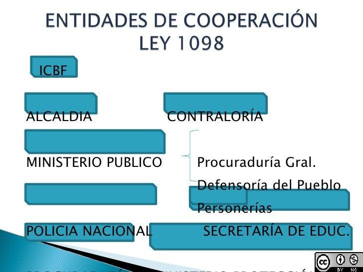 <ul><li>ICBF  </li></ul><ul><li>ALCALDIA CONTRALORÍA </li></ul><ul><li>MINISTERIO PUBLICO   Procuraduría Gral. </li></ul><...