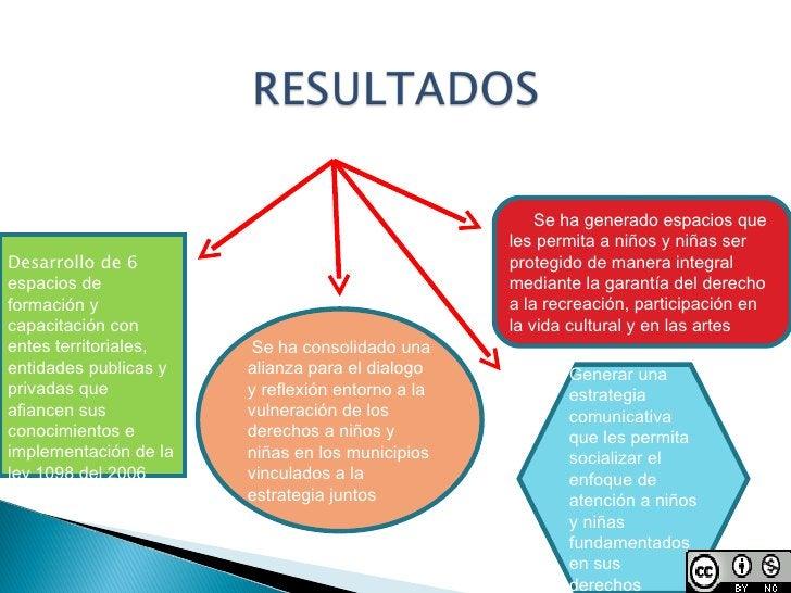 Desarrollo de 6  espacios de formación y capacitación con entes territoriales, entidades publicas y privadas que afiancen ...