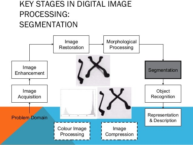 image segmentation Image segmentation aims at partitioning an image into n disjoint regions since  this problem is highly ambiguous additional information is indispensible.